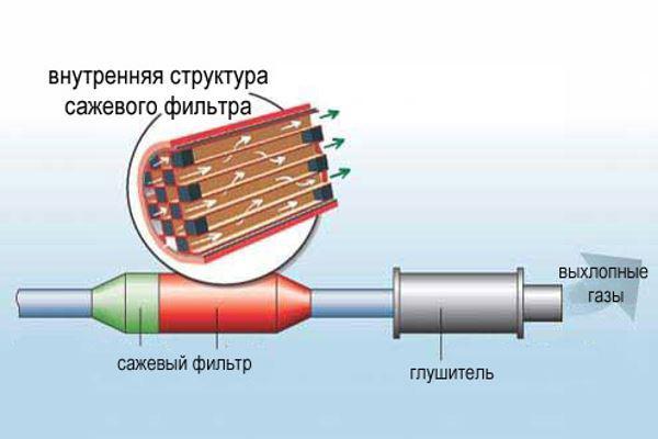 Сажевый фильтр помещен в металлический корпус Сажевый фильтр помещен в металлический корпус, в котором находится керамическая матрица с ячеистой структурой. Отверстия имеют шестиугольную форму, поэтому их еще называют сотами. Это сделано, чтобы увеличить пропускную способность (по отношению к газам) и срок службы фильтров.  Данный фильтр в выпускной системе автомобиля может устанавливаться за каталитическим нейтрализатором, а может быть и совмещен с ним в один корпус. - BaritonaDecibel
